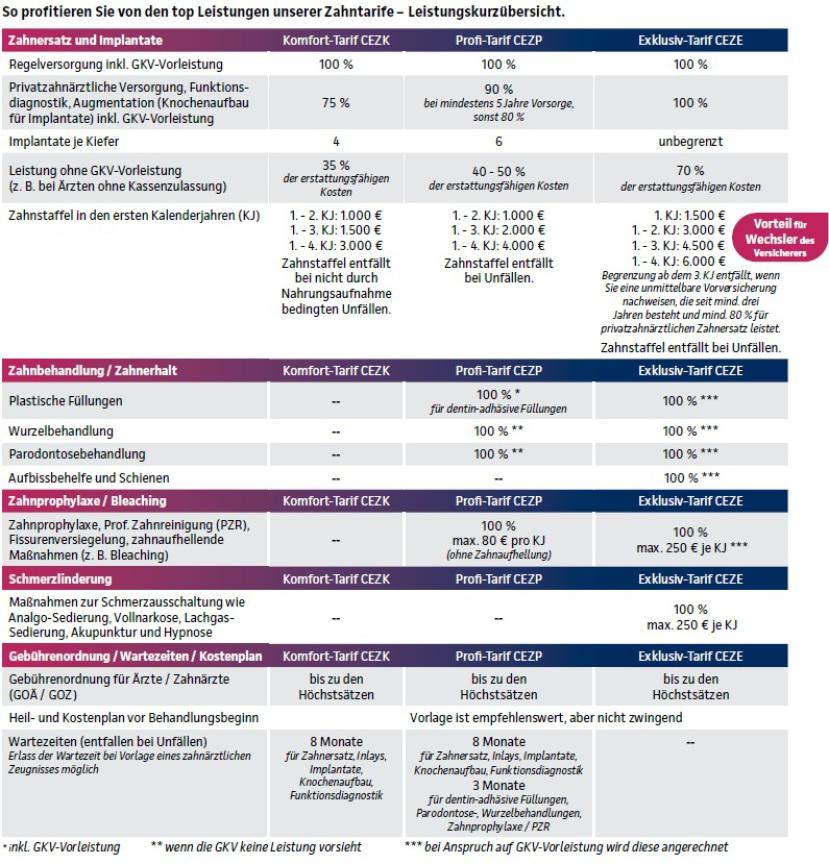 Continentale Zahnzusatztarife Übersicht CEZK und CEZP