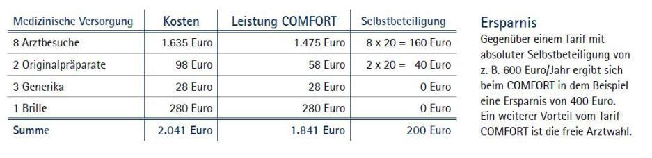 Beispielrechnung Comfort SB